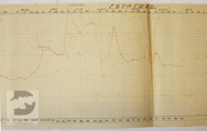 Jack Spurrier was the Deputy Stores Victualling Officer at Royal Clarence Yard in 1944. He kept charts of the supplies that were issued to the fleet, including the number of potatoes.